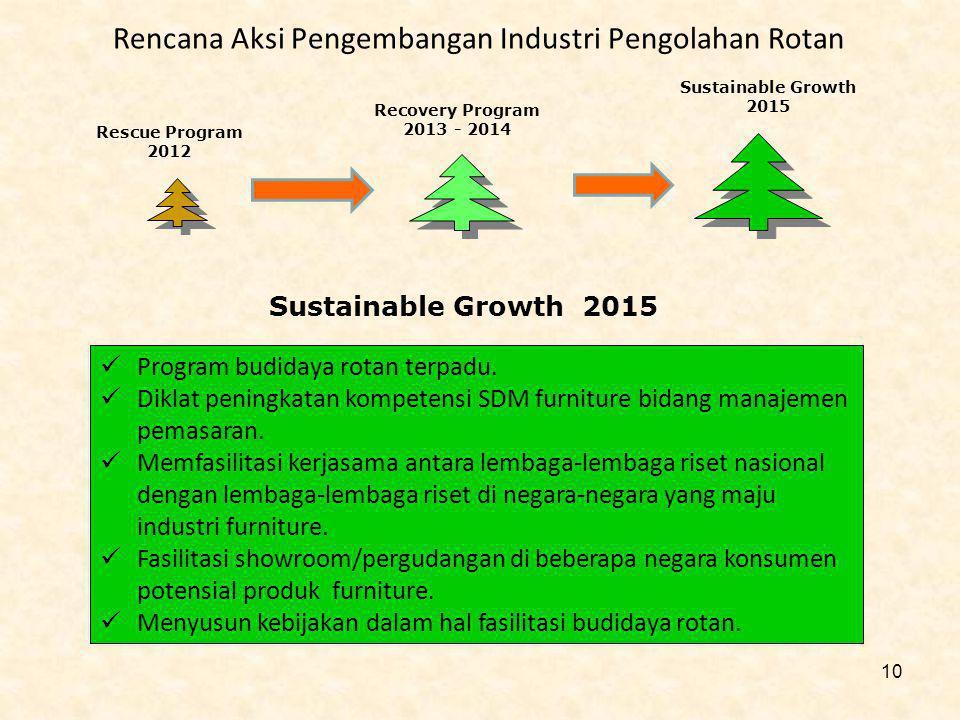 Rencana Aksi Pengembangan Industri Pengolahan Rotan