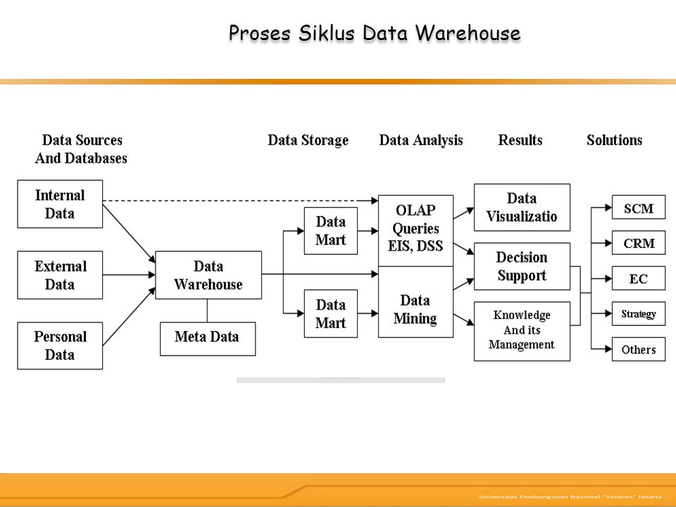 Proses Siklus Data Warehouse