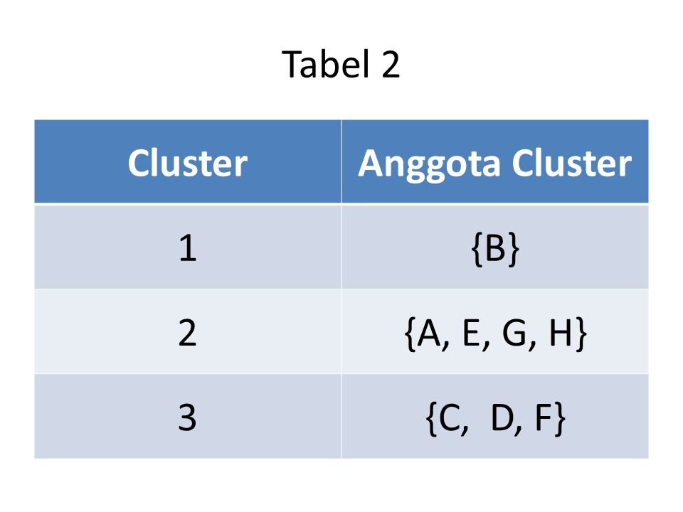 Tabel 2 Cluster Anggota Cluster 1 {B} 2 {A, E, G, H} 3 {C, D, F}