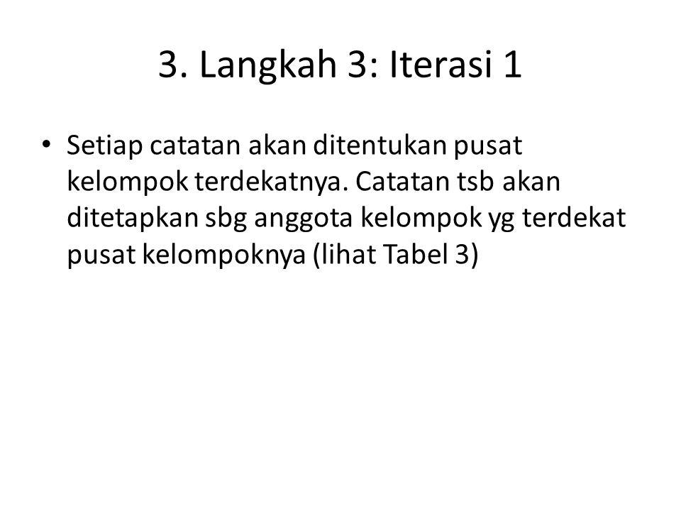 3. Langkah 3: Iterasi 1
