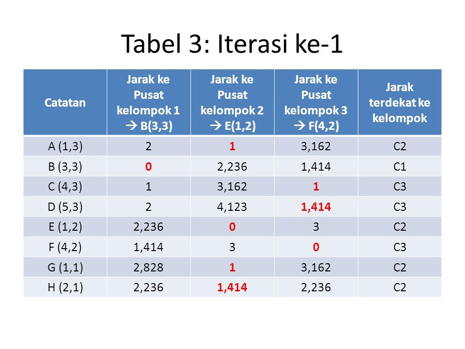 Tabel 3: Iterasi ke-1 Catatan Jarak ke Pusat kelompok 1  B(3,3)