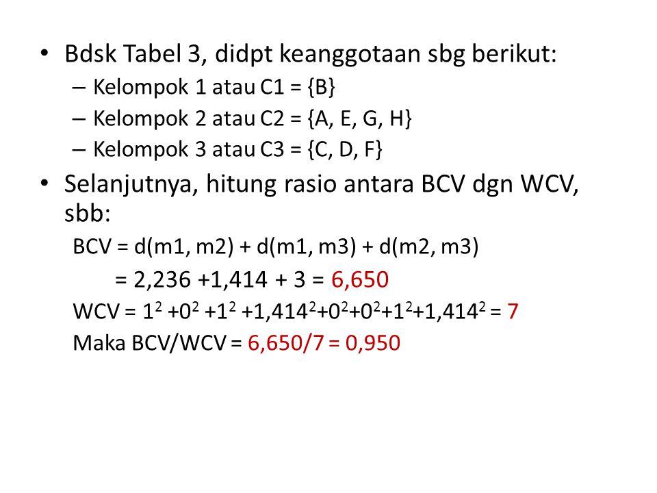 Bdsk Tabel 3, didpt keanggotaan sbg berikut: