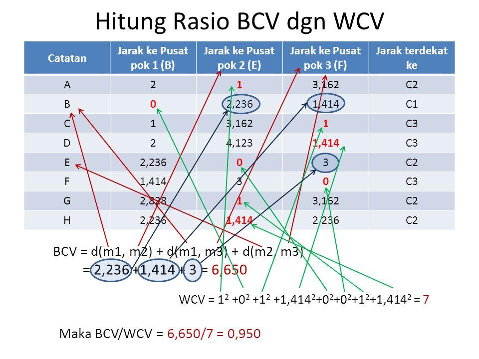 Hitung Rasio BCV dgn WCV