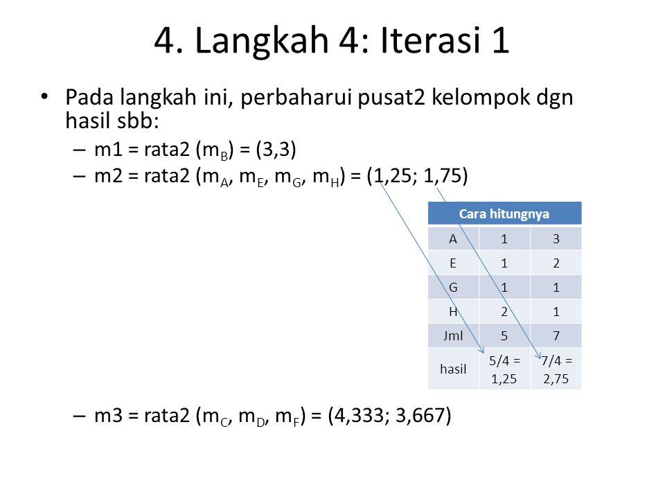 4. Langkah 4: Iterasi 1 Pada langkah ini, perbaharui pusat2 kelompok dgn hasil sbb: m1 = rata2 (mB) = (3,3)