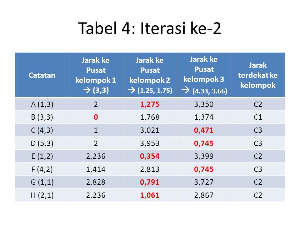 Tabel 4: Iterasi ke-2  (4.33, 3.66) Catatan