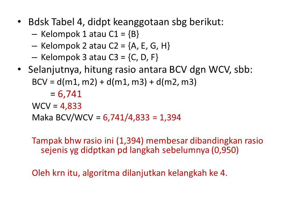 Bdsk Tabel 4, didpt keanggotaan sbg berikut: