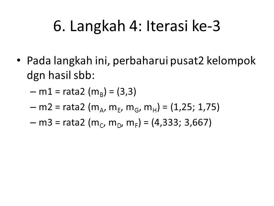 6. Langkah 4: Iterasi ke-3 Pada langkah ini, perbaharui pusat2 kelompok dgn hasil sbb: m1 = rata2 (mB) = (3,3)