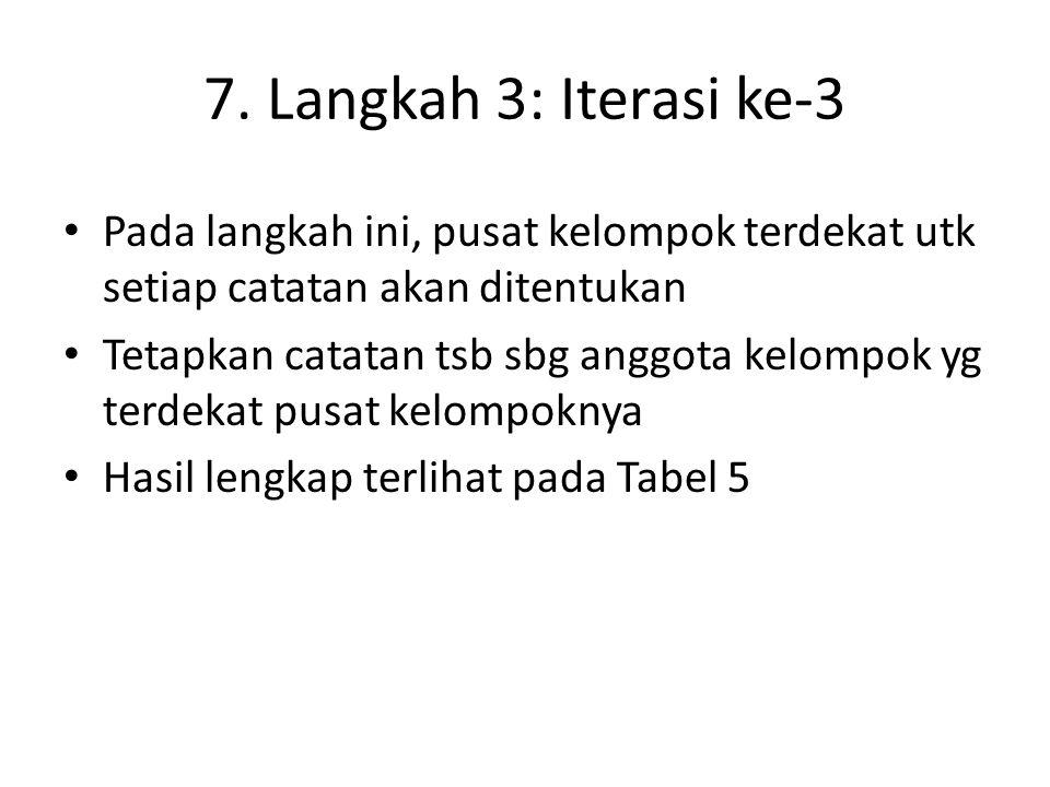 7. Langkah 3: Iterasi ke-3 Pada langkah ini, pusat kelompok terdekat utk setiap catatan akan ditentukan.