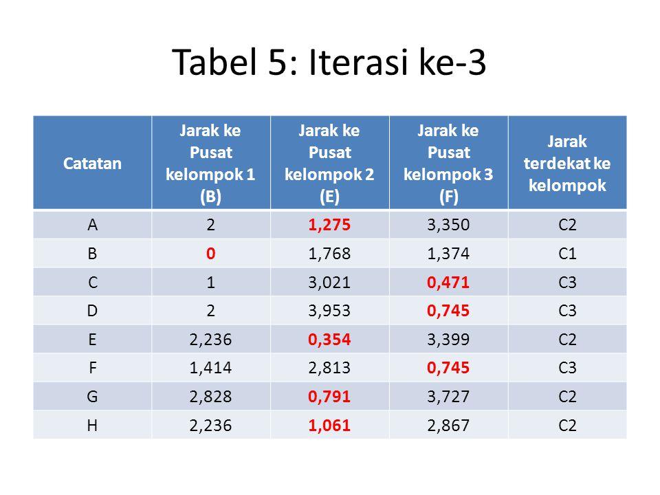 Tabel 5: Iterasi ke-3 Catatan Jarak ke Pusat kelompok 1 (B)