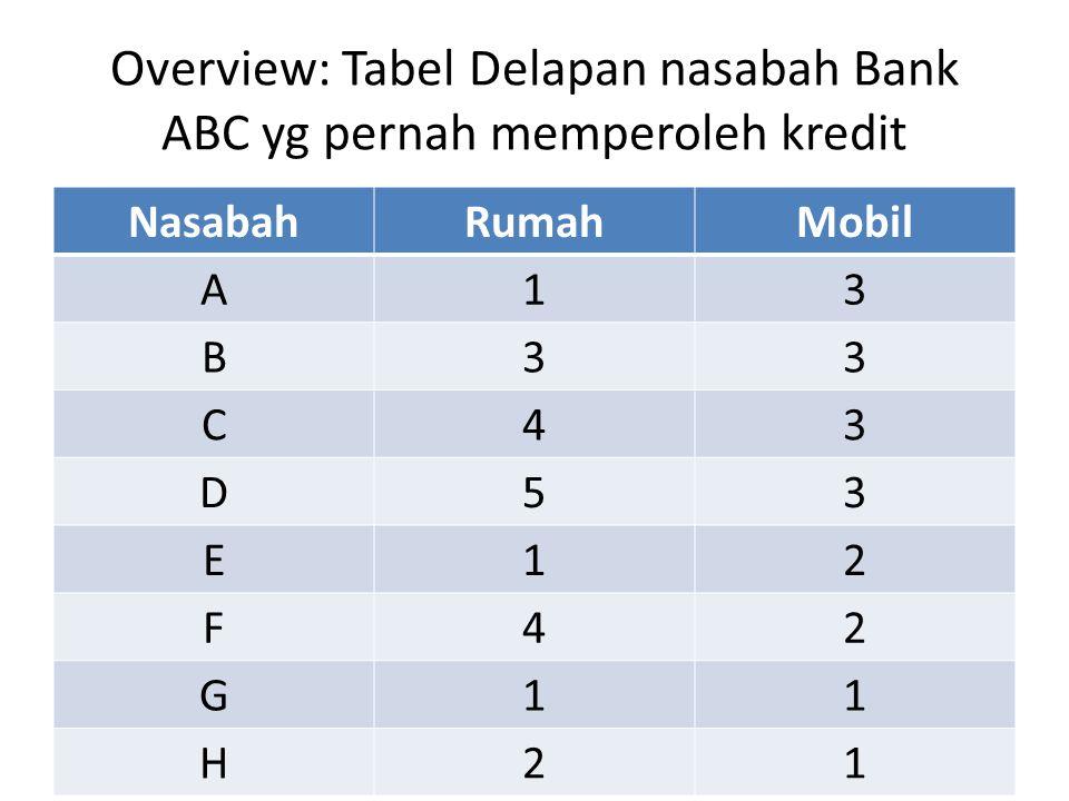 Overview: Tabel Delapan nasabah Bank ABC yg pernah memperoleh kredit