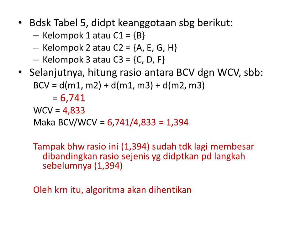 Bdsk Tabel 5, didpt keanggotaan sbg berikut: