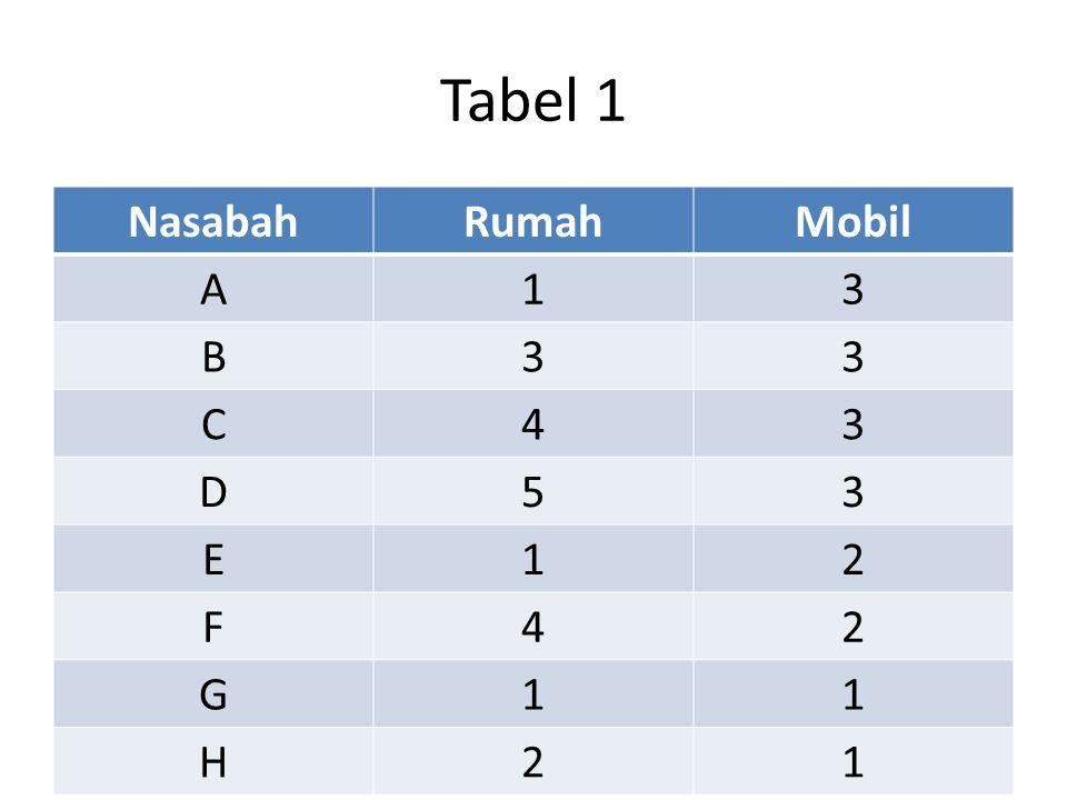 Tabel 1 Nasabah Rumah Mobil A 1 3 B C 4 D 5 E 2 F G H