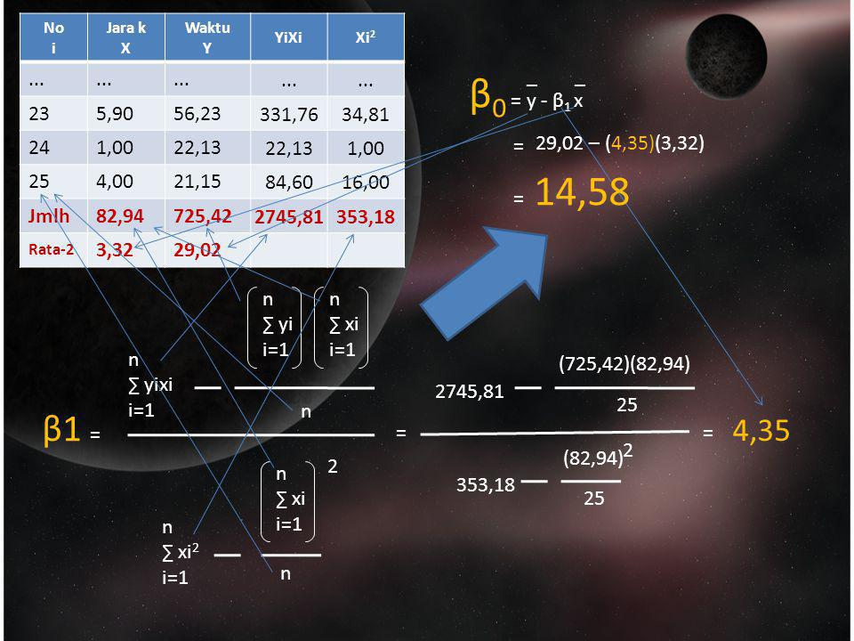 No i. Jara k. X. Waktu. Y. YiXi. Xi2. ... 23. 5,90. 56,23. 331,76. 34,81. 24. 1,00. 22,13.