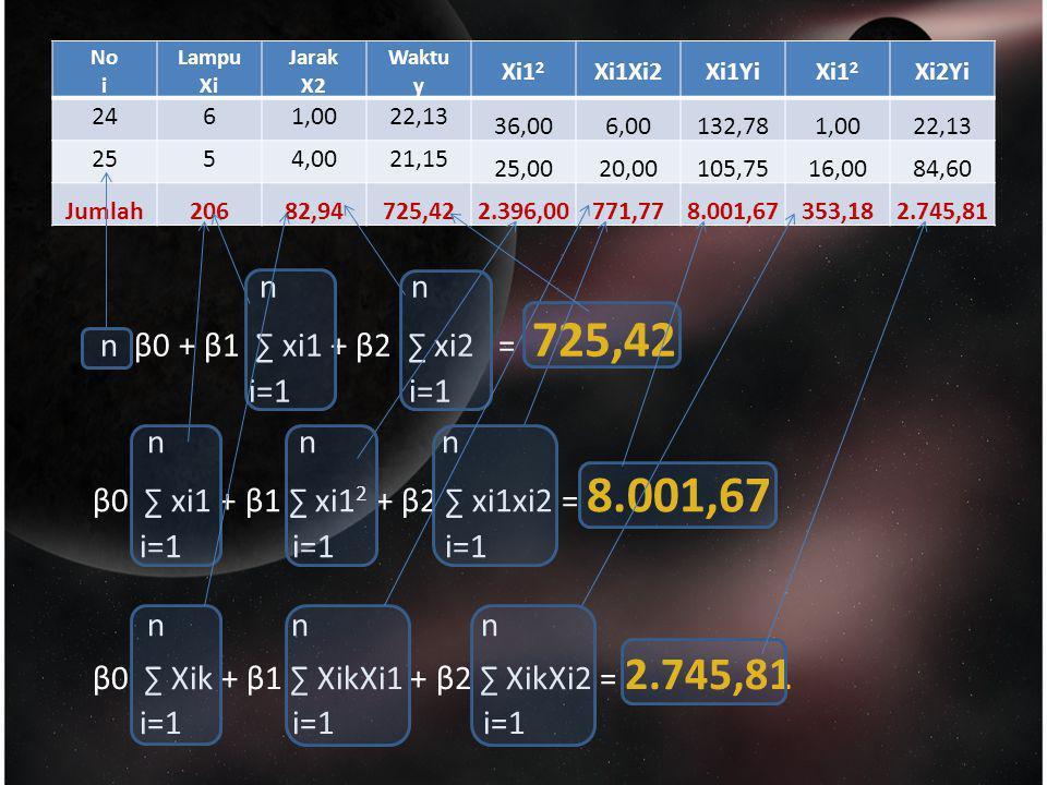 β0 ∑ Xik + β1 ∑ XikXi1 + β2 ∑ XikXi2 = 2.745,81 i=1 i=1 i=1