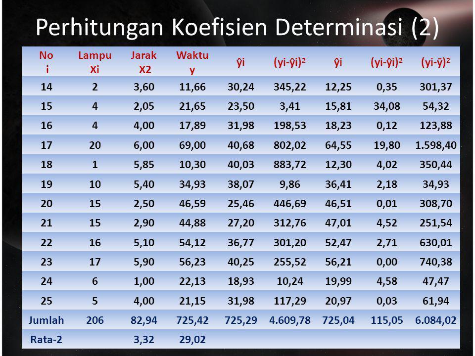Perhitungan Koefisien Determinasi (2)