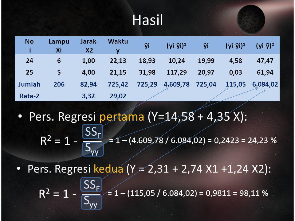 Hasil Pers. Regresi pertama (Y=14,58 + 4,35 X): SSE Syy R2 = 1 - SSE