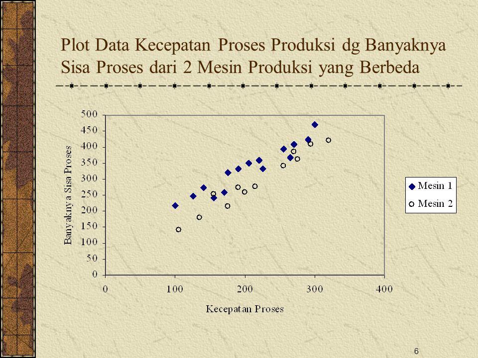 Plot Data Kecepatan Proses Produksi dg Banyaknya Sisa Proses dari 2 Mesin Produksi yang Berbeda