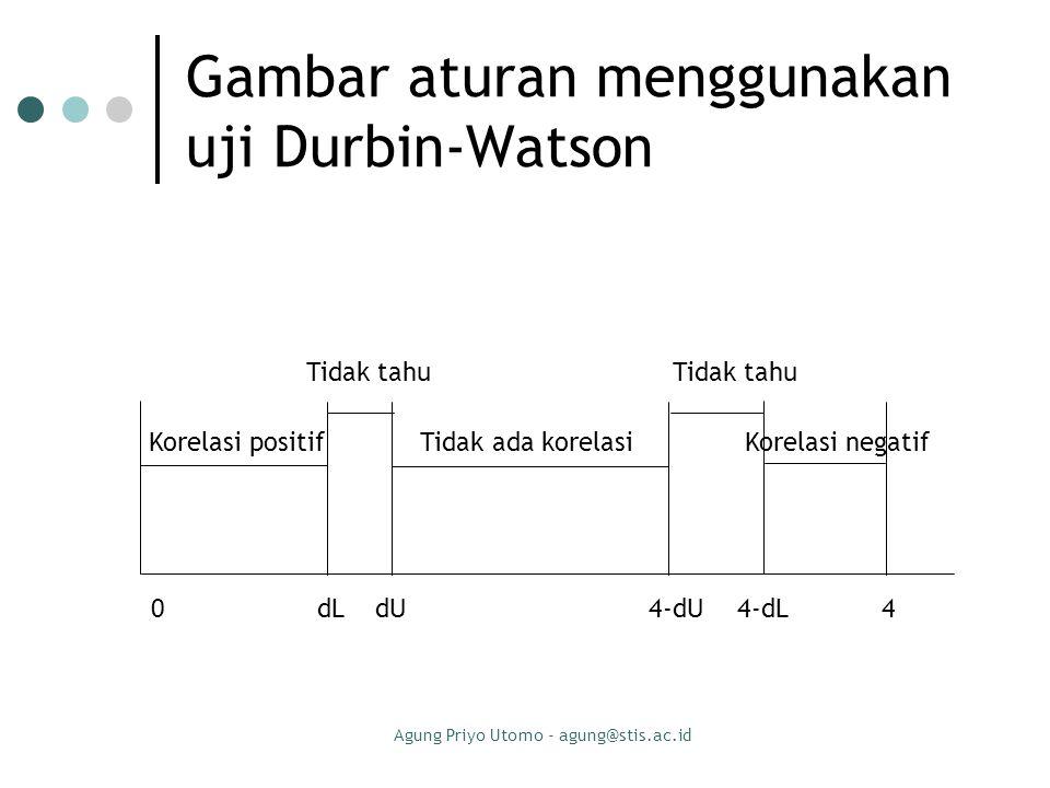 Gambar aturan menggunakan uji Durbin-Watson
