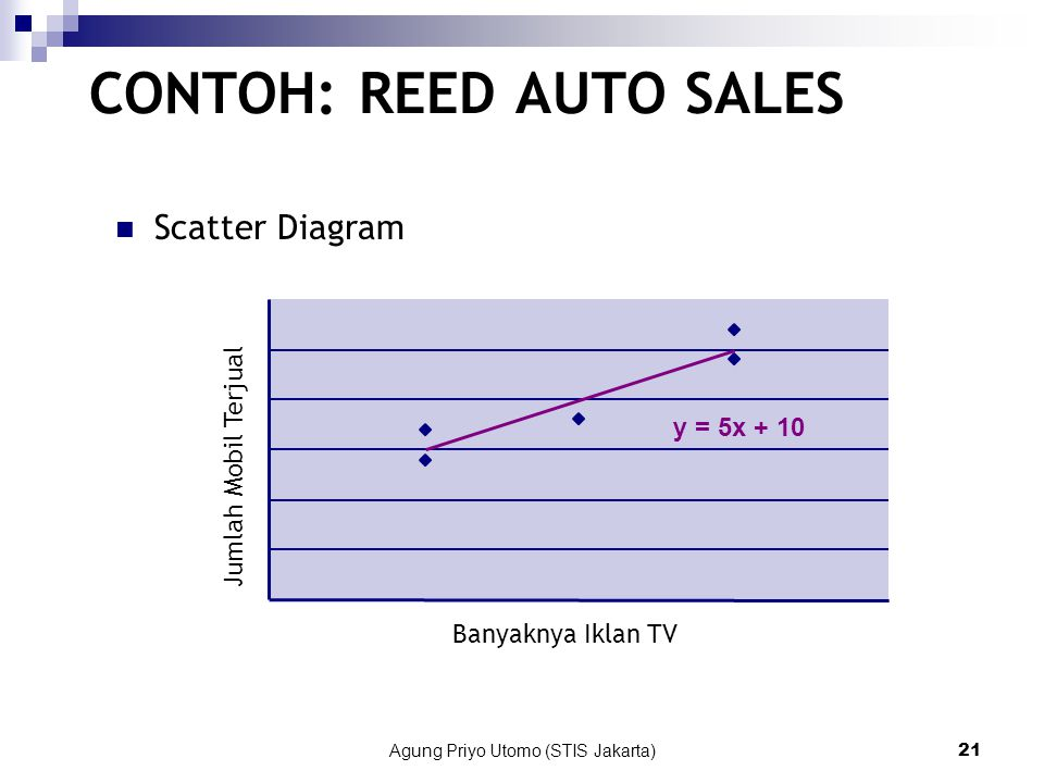 CONTOH: REED AUTO SALES