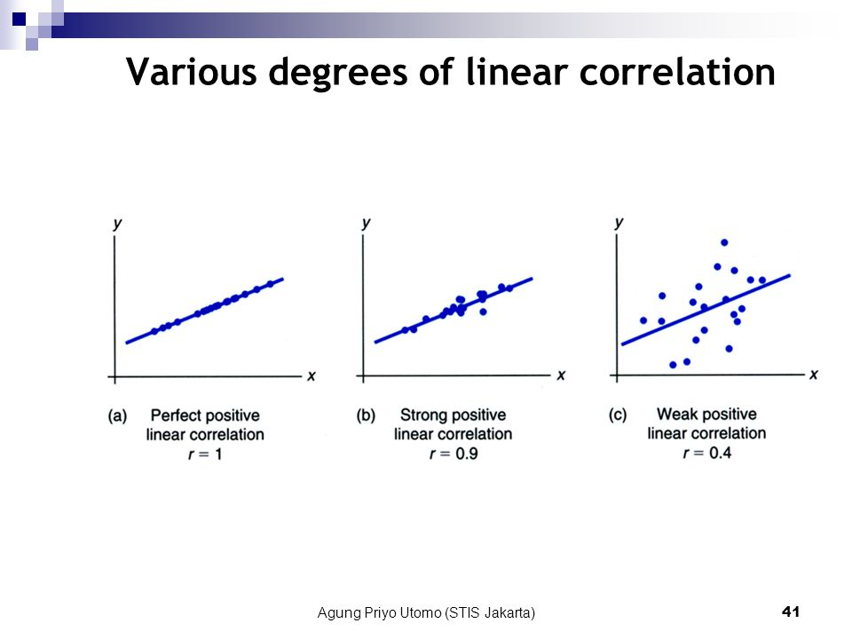 Various degrees of linear correlation