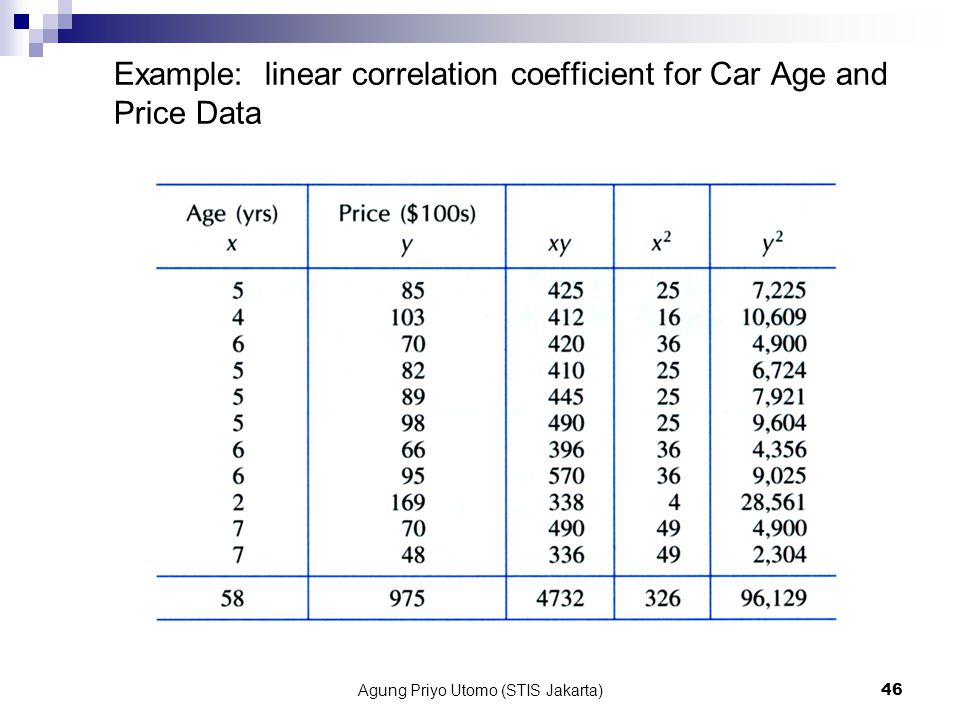 Example: linear correlation coefficient for Car Age and Price Data