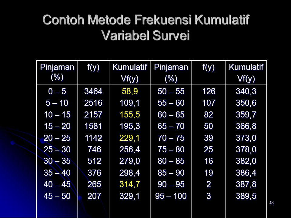Contoh Metode Frekuensi Kumulatif Variabel Survei