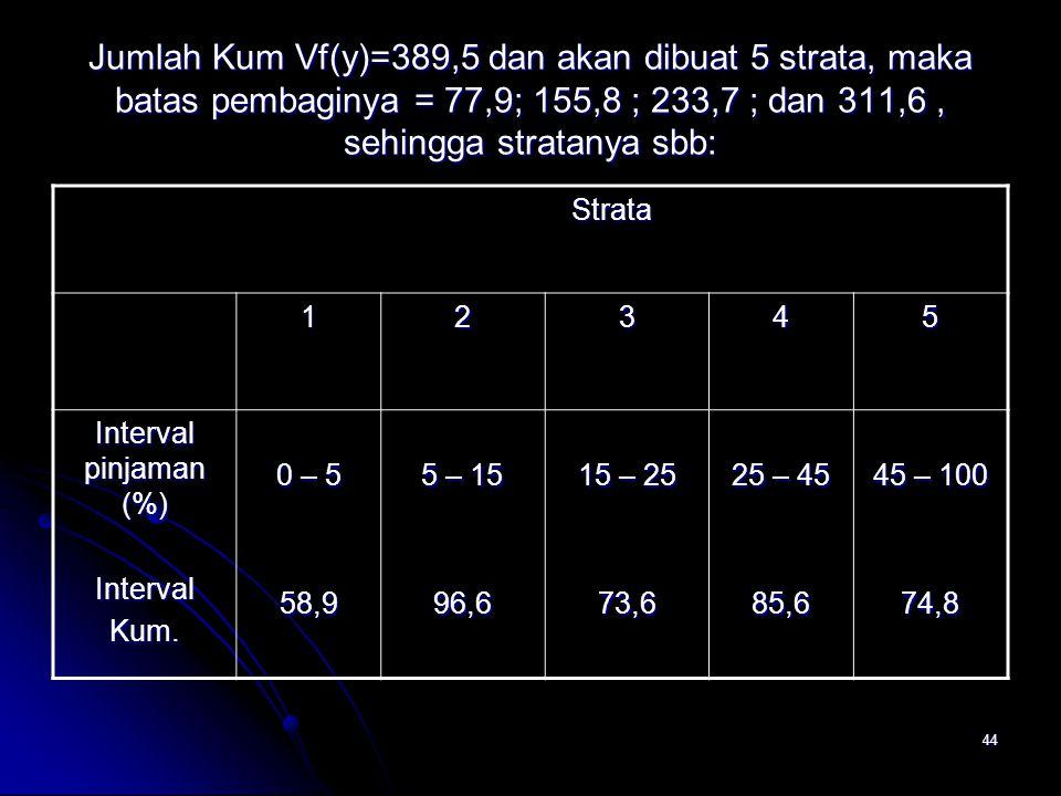 Jumlah Kum Vf(y)=389,5 dan akan dibuat 5 strata, maka batas pembaginya = 77,9; 155,8 ; 233,7 ; dan 311,6 , sehingga stratanya sbb: