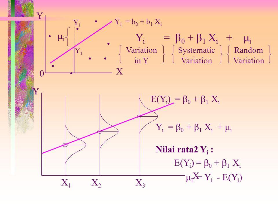 . . . . . Yi = 0 + 1 Xi + i i X Y X1 X2 X3 E(Yi) = 0 + 1 Xi X Y
