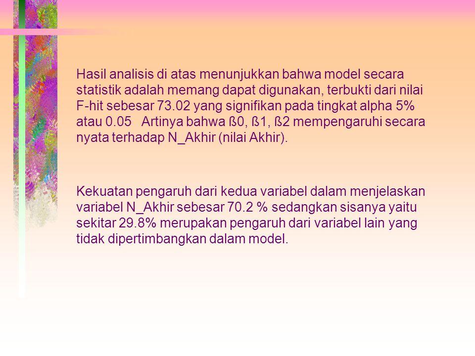 Hasil analisis di atas menunjukkan bahwa model secara statistik adalah memang dapat digunakan, terbukti dari nilai F-hit sebesar 73.02 yang signifikan pada tingkat alpha 5% atau 0.05 Artinya bahwa ß0, ß1, ß2 mempengaruhi secara nyata terhadap N_Akhir (nilai Akhir).