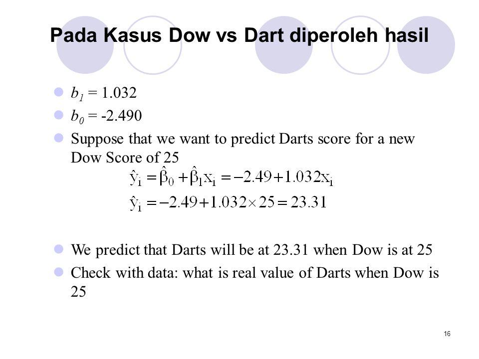 Pada Kasus Dow vs Dart diperoleh hasil