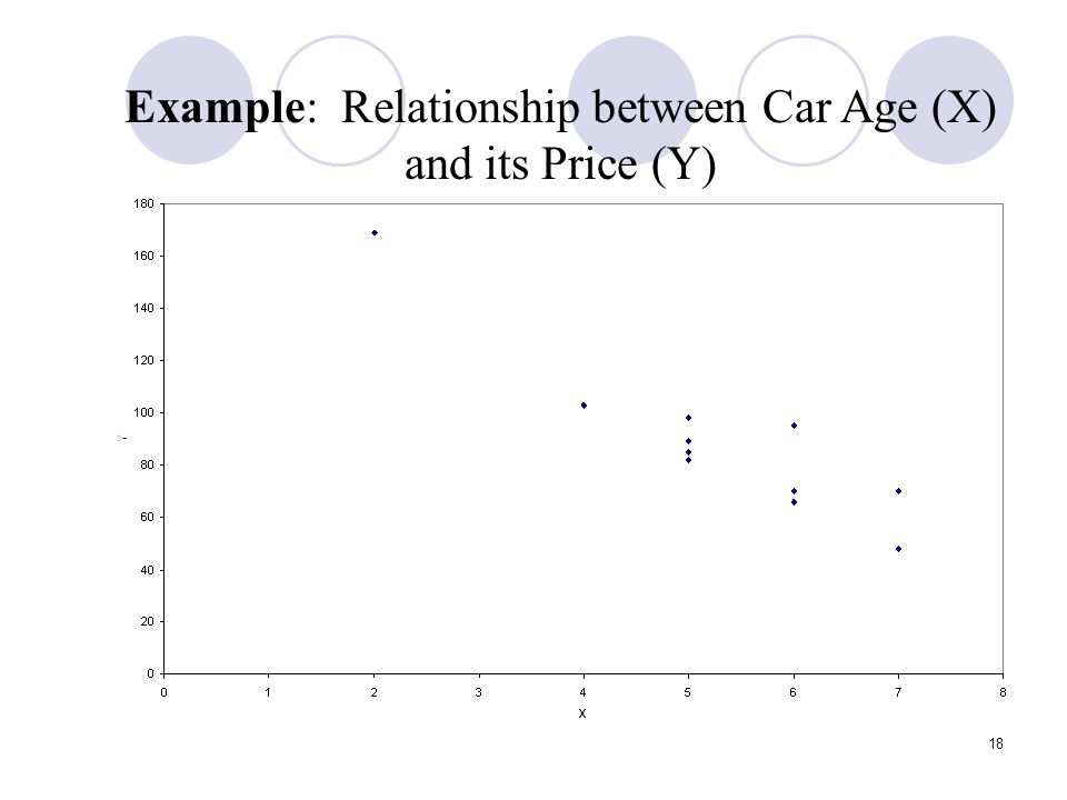 Example: Relationship between Car Age (X) and its Price (Y)