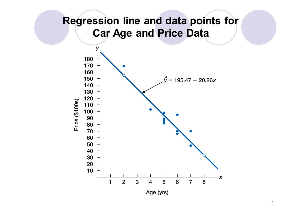 Regression line and data points for Car Age and Price Data