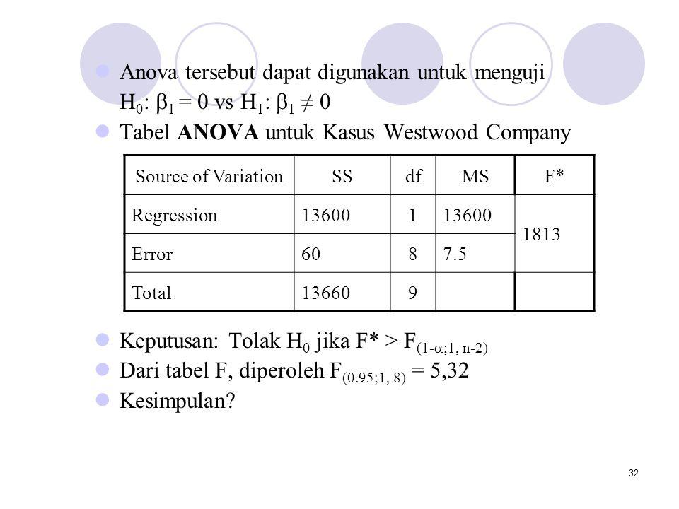 Anova tersebut dapat digunakan untuk menguji H0: 1 = 0 vs H1: 1 ≠ 0