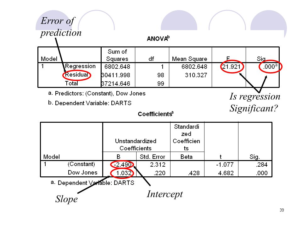 Error of prediction Is regression Significant Intercept Slope