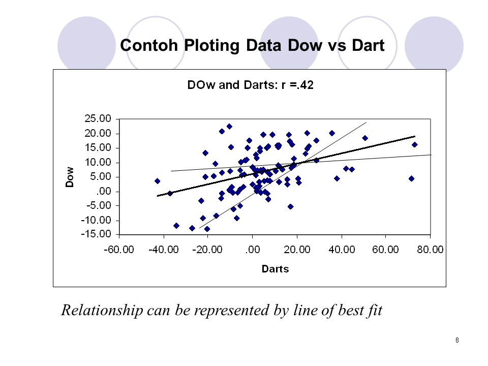 Contoh Ploting Data Dow vs Dart