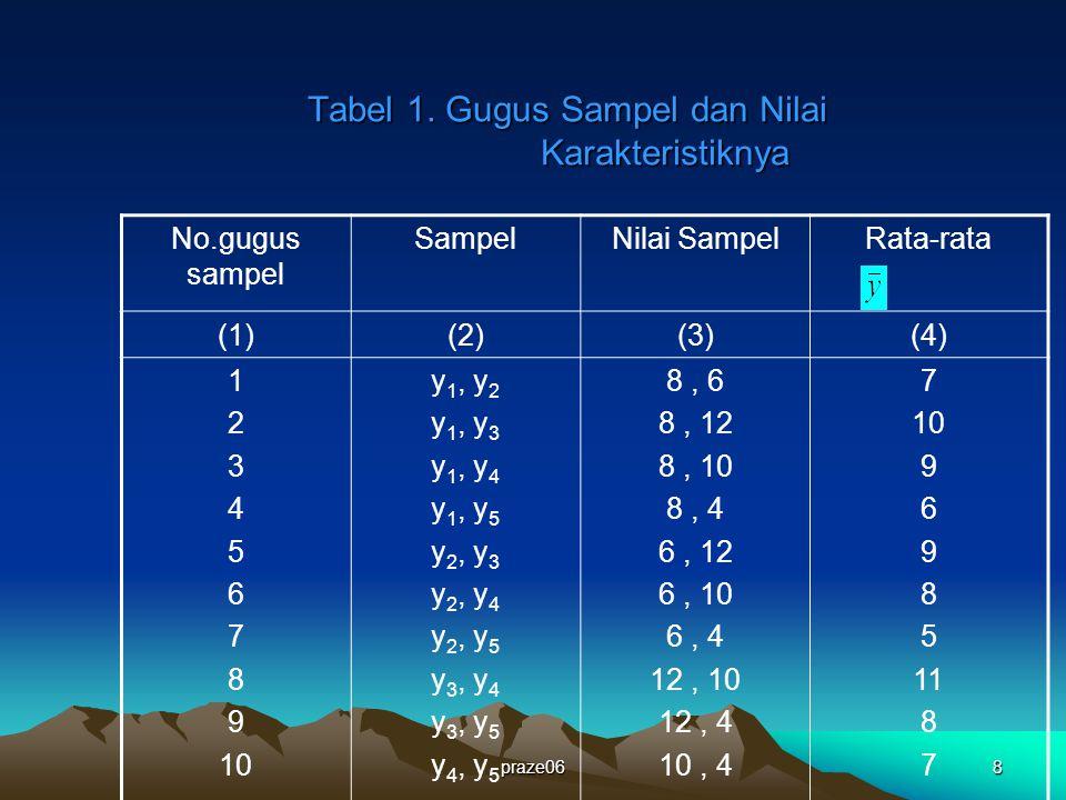 Tabel 1. Gugus Sampel dan Nilai Karakteristiknya
