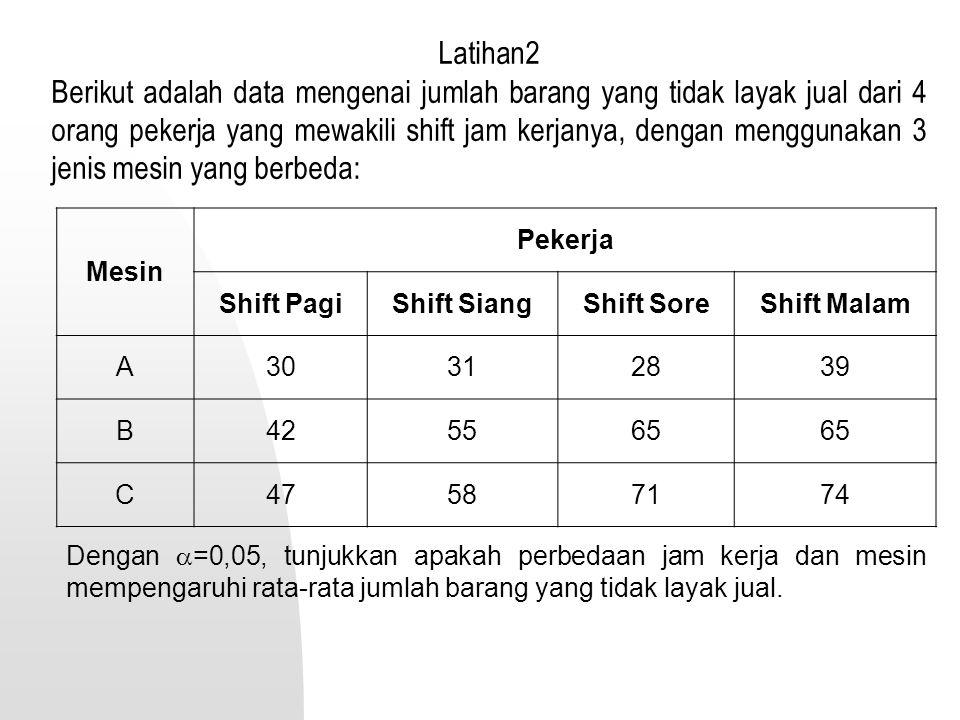 Latihan2 Berikut adalah data mengenai jumlah barang yang tidak layak jual dari 4 orang pekerja yang mewakili shift jam kerjanya, dengan menggunakan 3 jenis mesin yang berbeda: