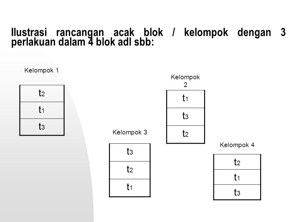 Ilustrasi rancangan acak blok / kelompok dengan 3 perlakuan dalam 4 blok adl sbb: