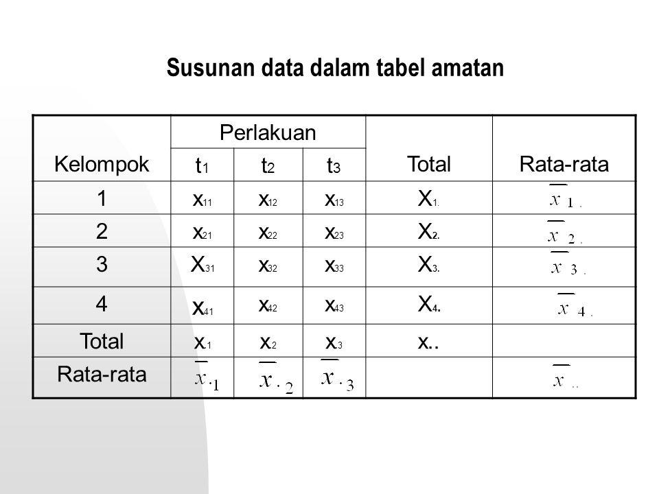 Susunan data dalam tabel amatan