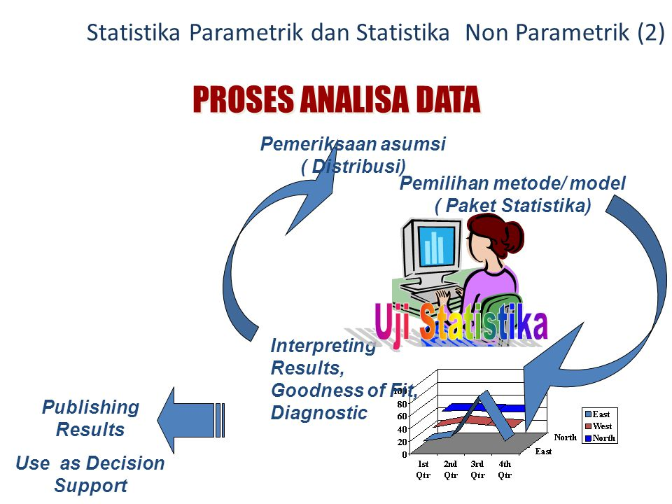 PROSES ANALISA DATA Uji Statistika