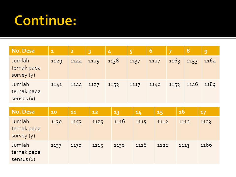 Continue: No. Desa 1 2 3 4 5 6 7 8 9 Jumlah ternak pada survey (y)