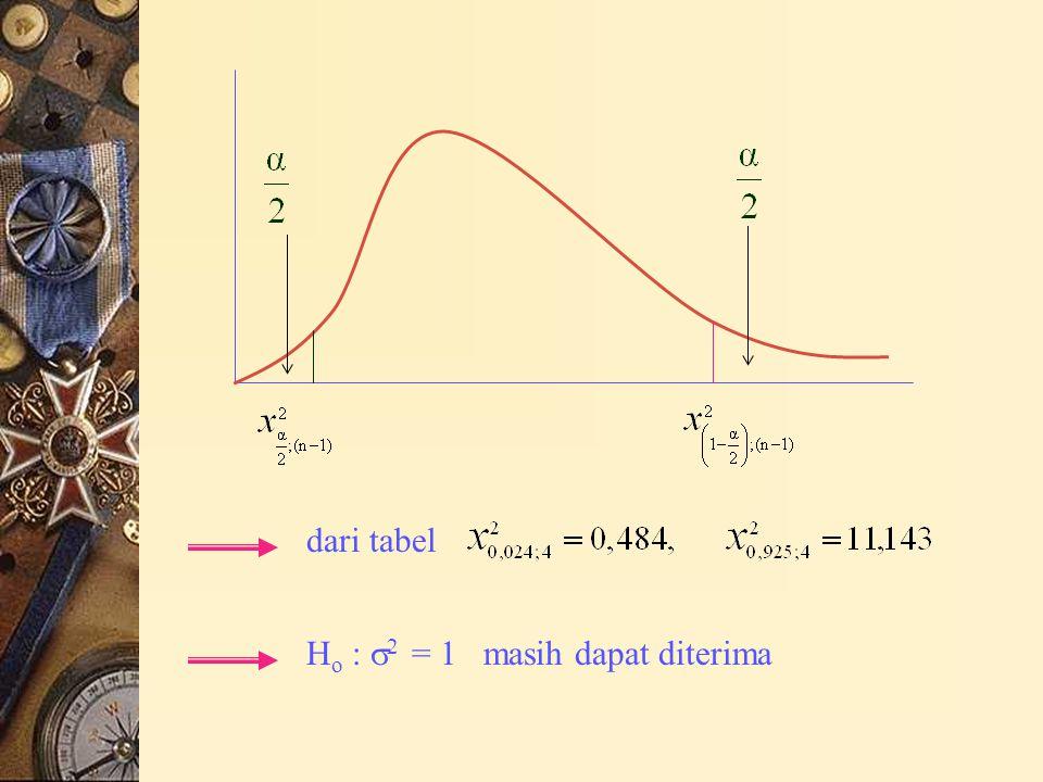 dari tabel Ho : 2 = 1 masih dapat diterima