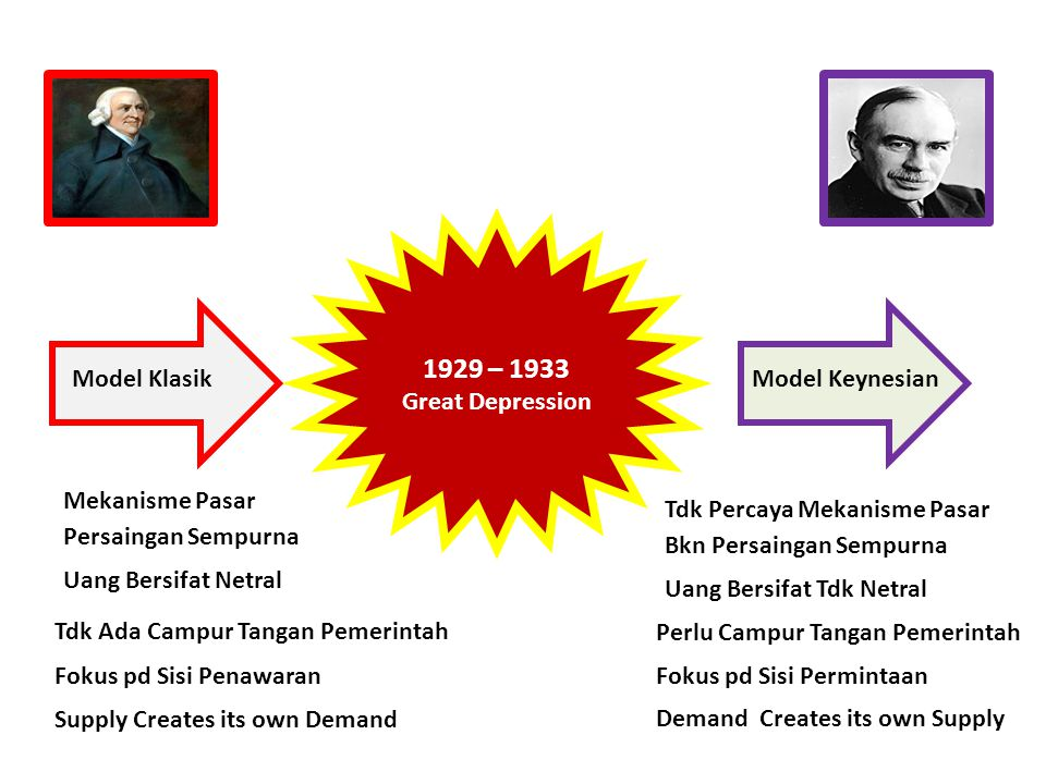 1929 – 1933 Great Depression Model Klasik Model Keynesian