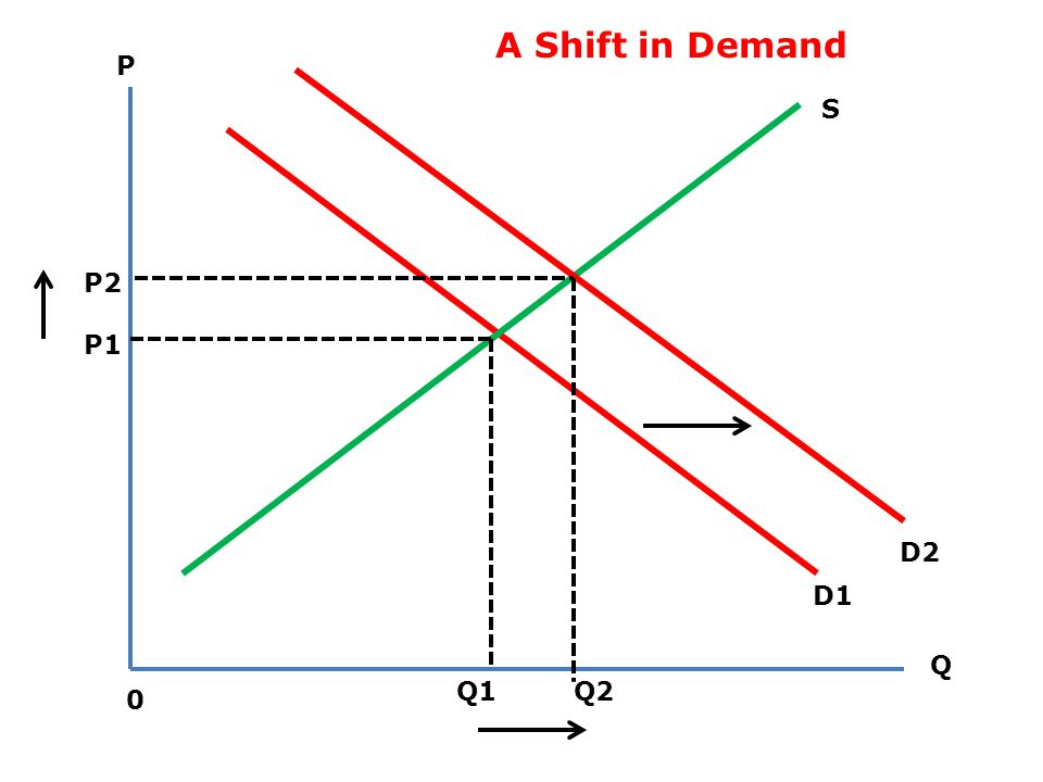 A Shift in Demand P S P2 P1 D2 D1 Q Q1 Q2