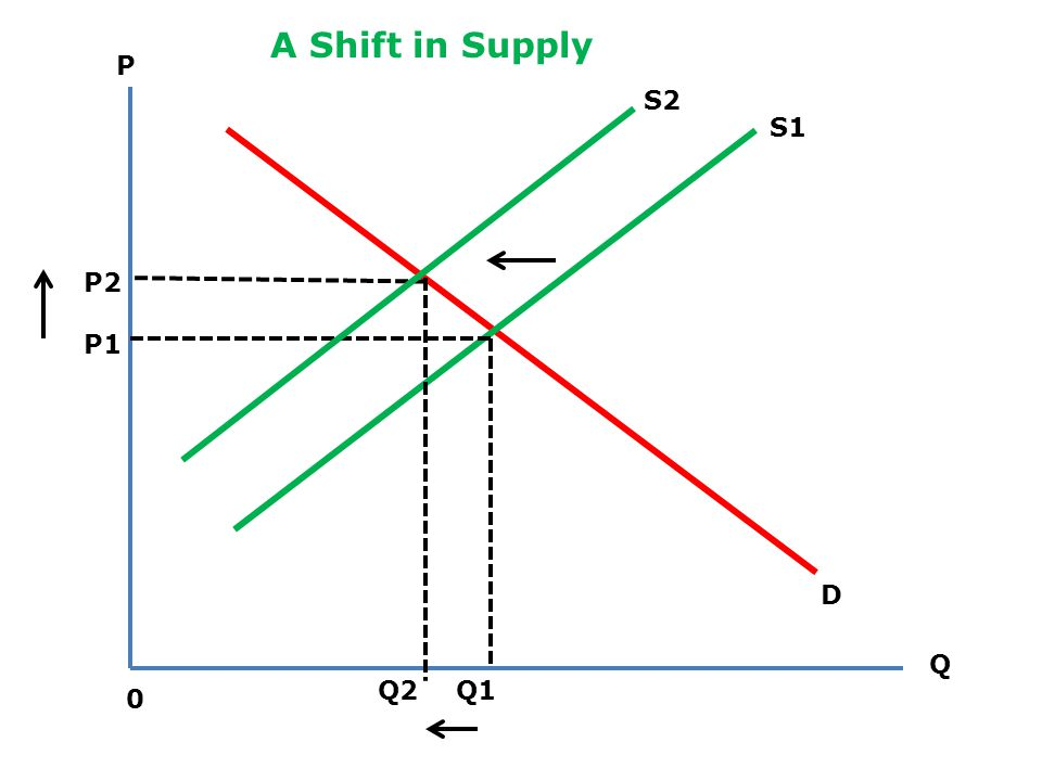 A Shift in Supply P S2 S1 P2 P1 D Q Q2 Q1