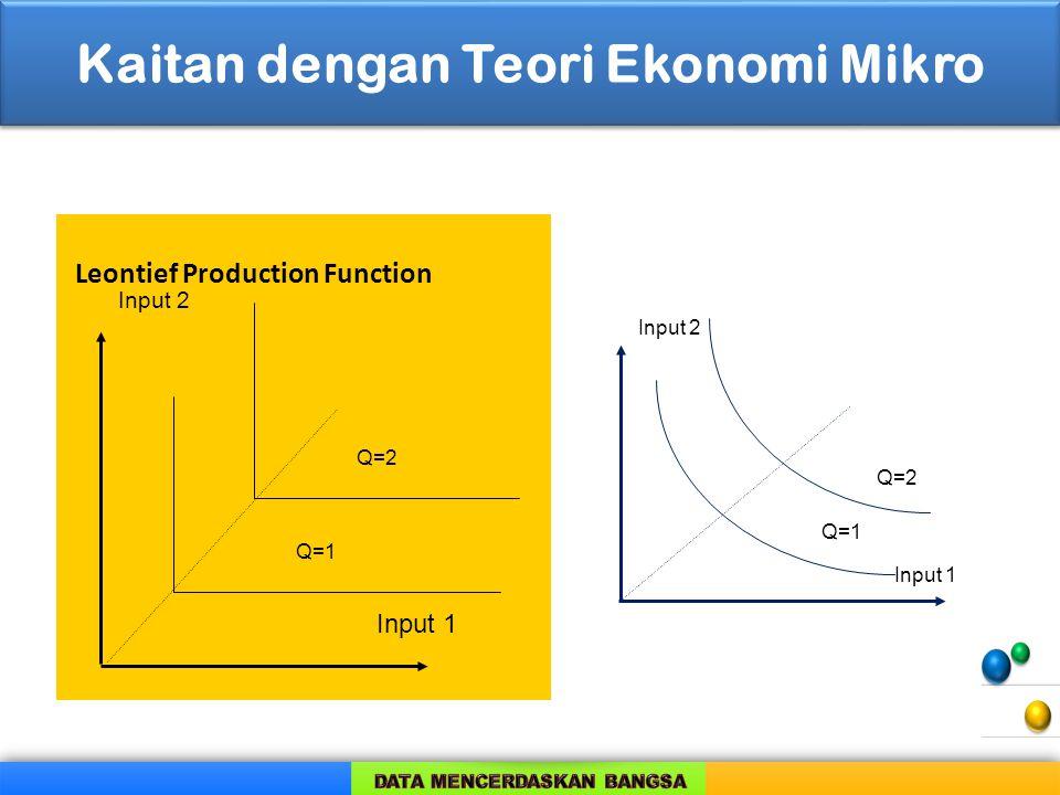 Kaitan dengan Teori Ekonomi Mikro