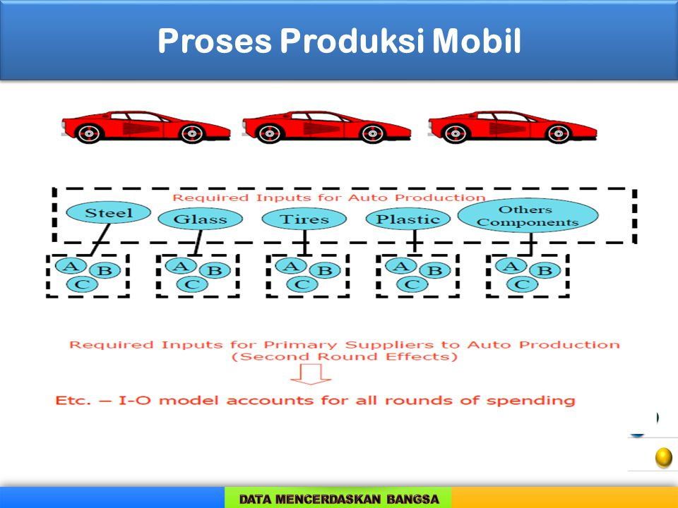 Proses Produksi Mobil