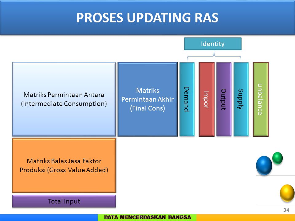 PROSES UPDATING RAS Identity Matriks Permintaan Akhir (Final Cons)