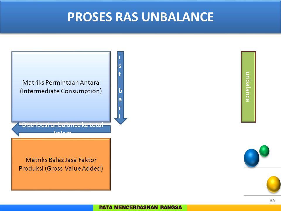 PROSES RAS UNBALANCE Dist baris Matriks Permintaan Antara