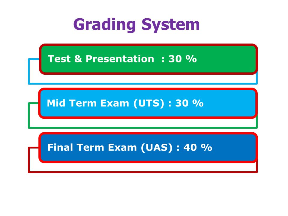Grading System Test & Presentation : 30 % Mid Term Exam (UTS) : 30 %